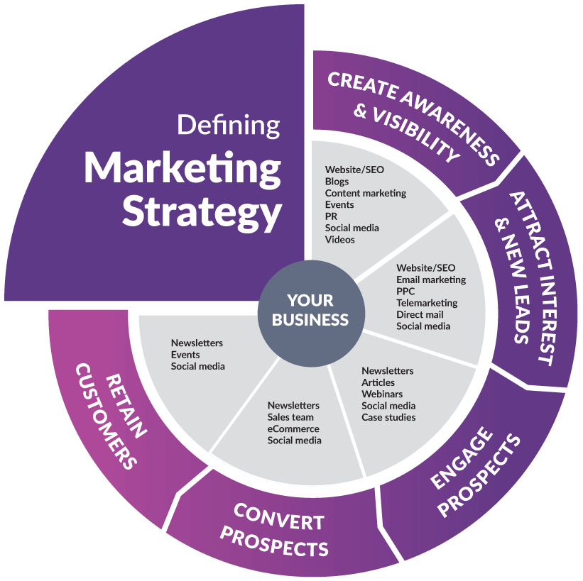 Defining marketing strategy