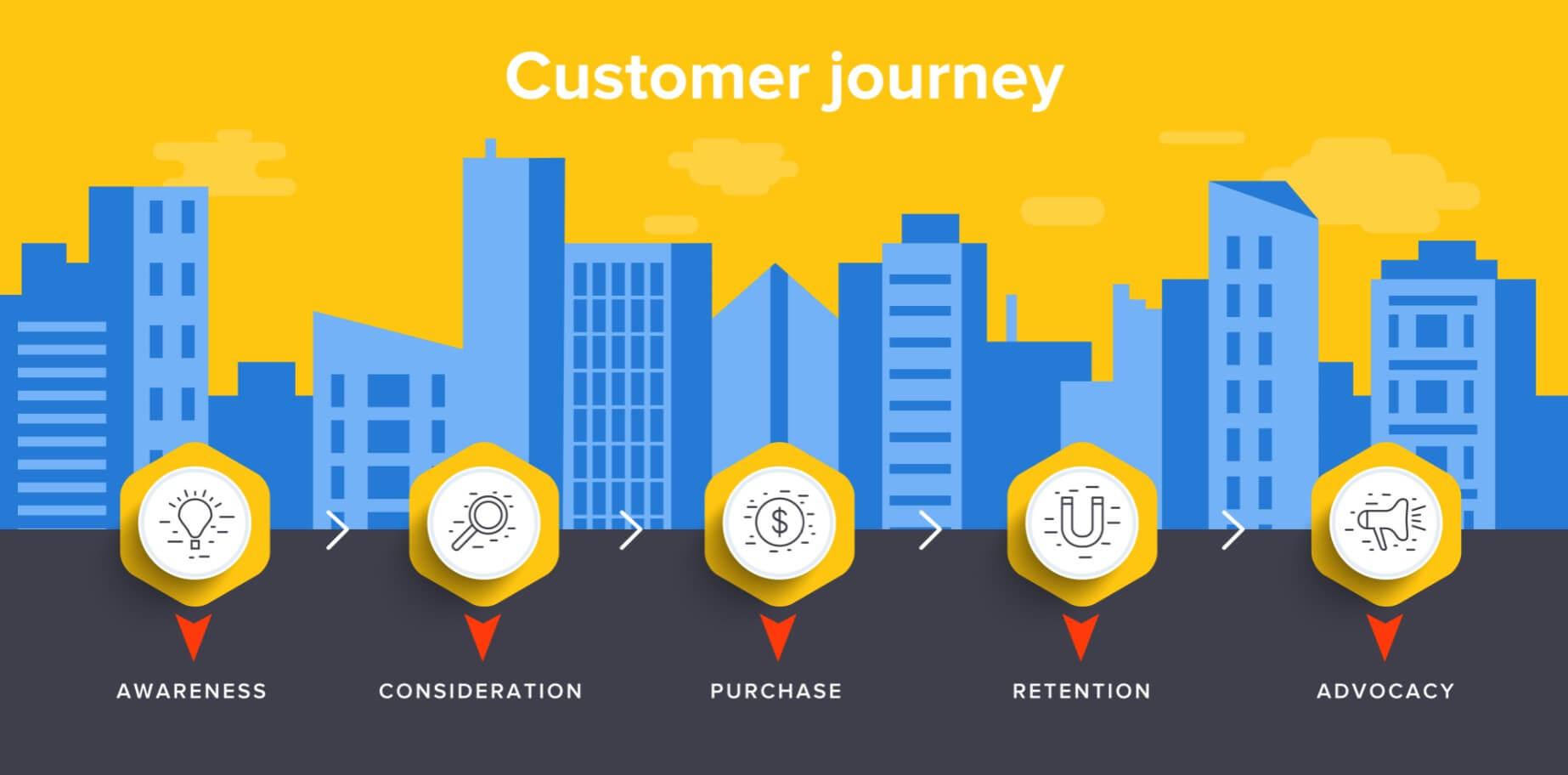 Buyer journey graphic