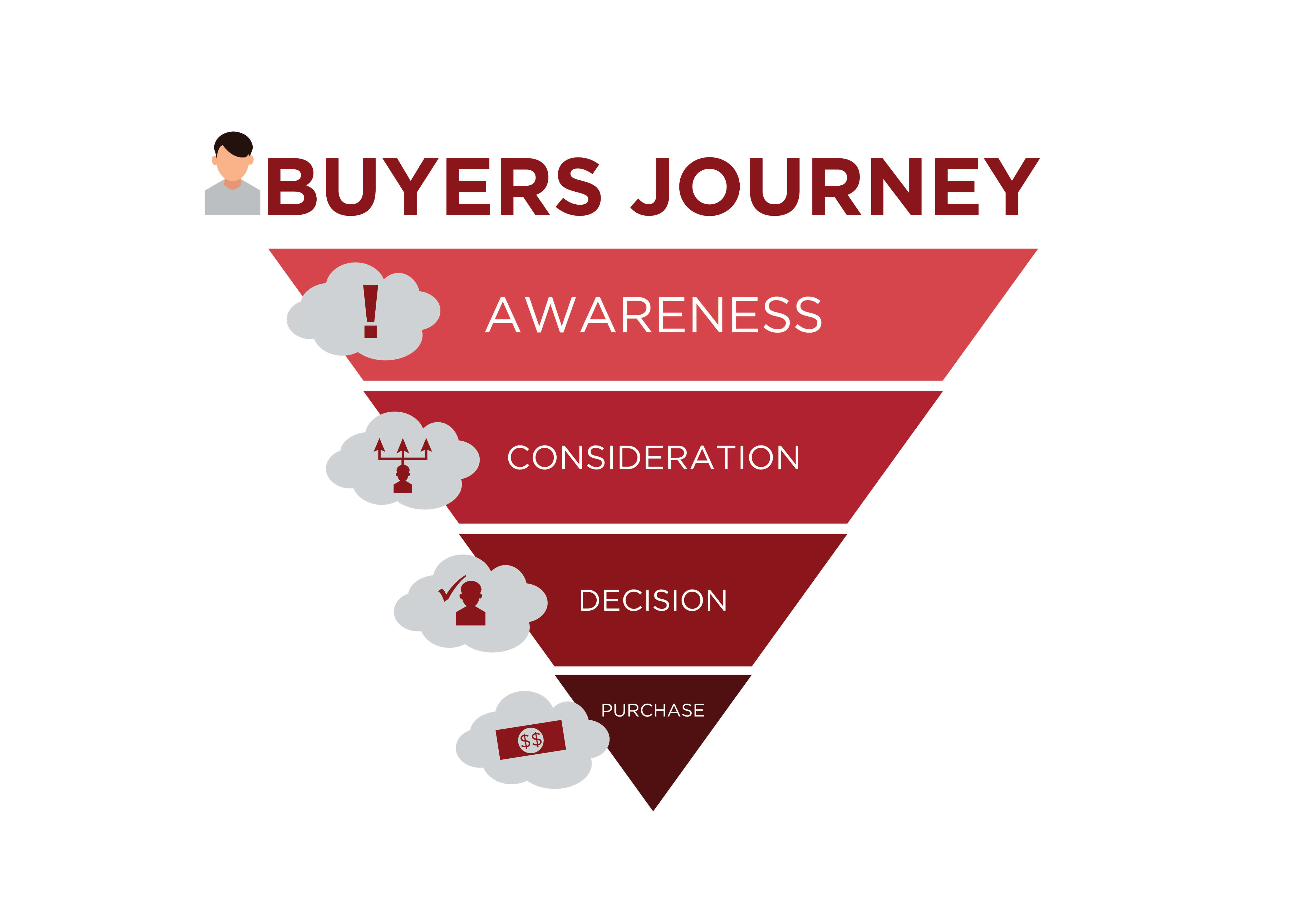 Buyer journey diagram