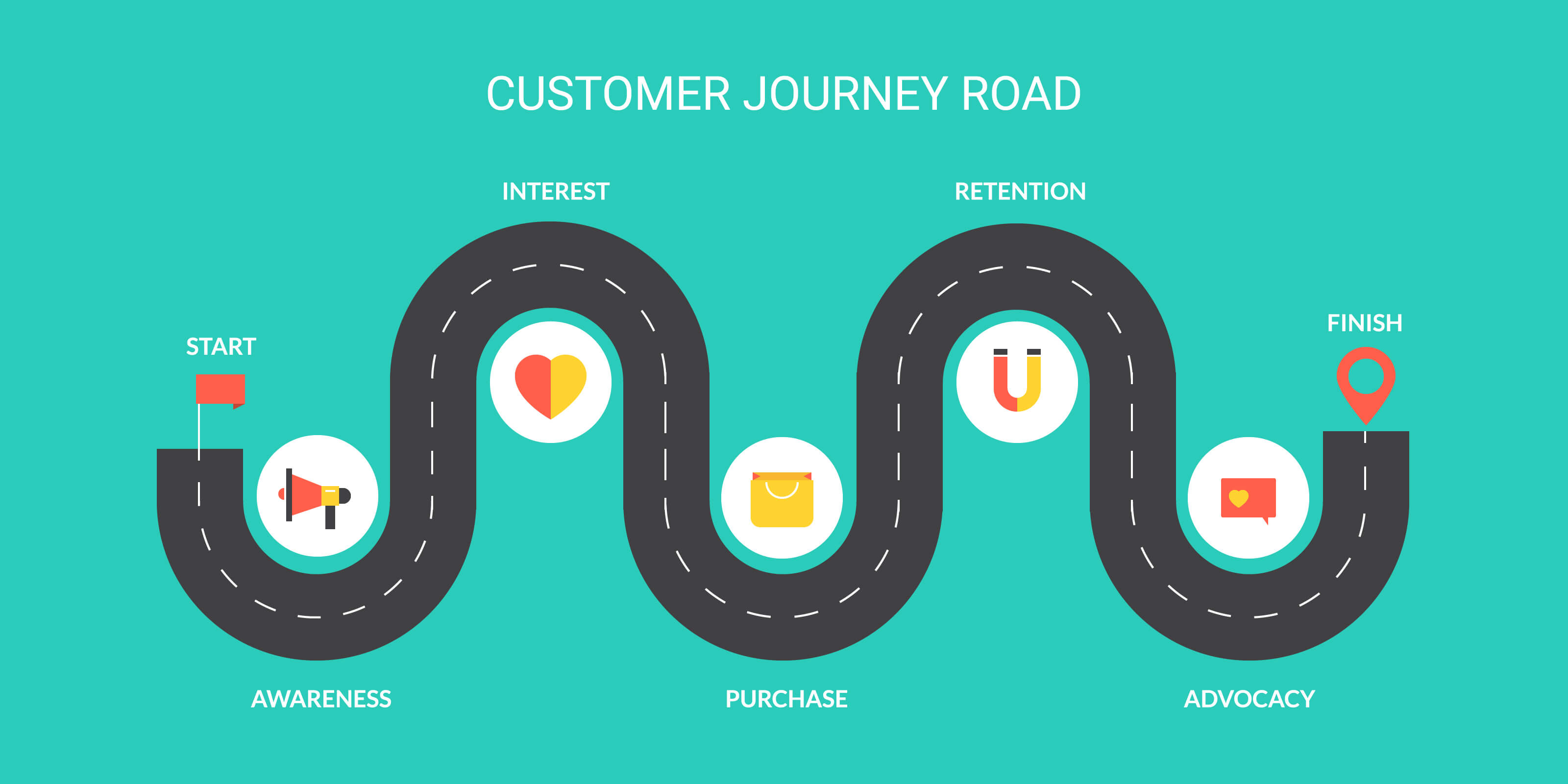 The buyer journey road
